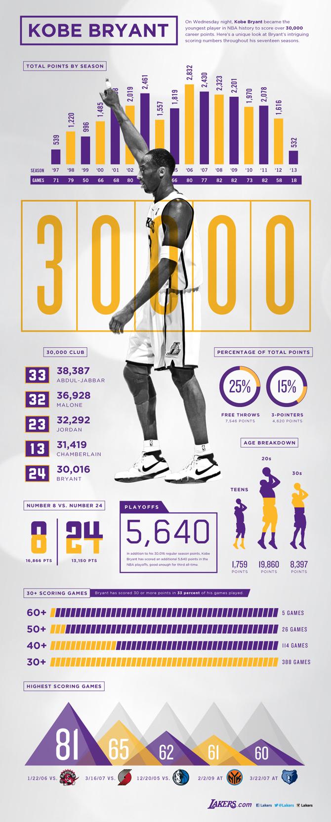 Kobe Bryant Infographic by J Alexander Diaz